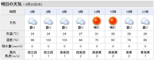 下妻市の天気(8月20日)